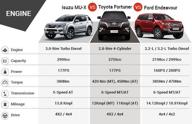 Isuzu Mu X Vs Toyota Fortuner Vs Ford Endeavour Cardekho Com