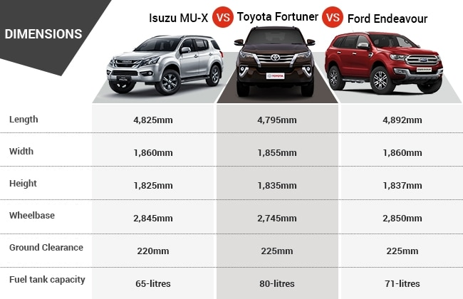 Isuzu mu x vs toyota fortuner vs ford endeavour for Car dimensions in feet india