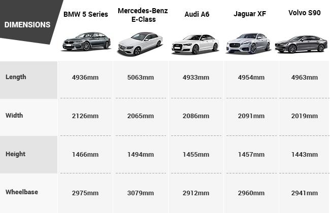 BMW 5 Series Vs MercedesBenz EClass Vs Audi A6 Vs Jaguar XF Vs