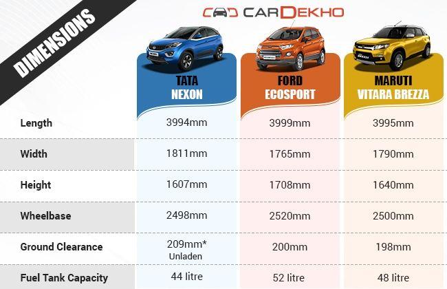 Nexon vs Brezza vs EcoSport