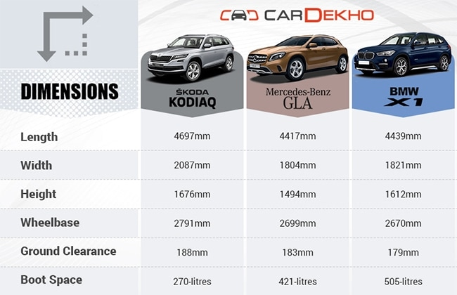 Skoda Kodiaq Vs Mercedes-Benz GLA Vs BMW X1- Spec Comparison