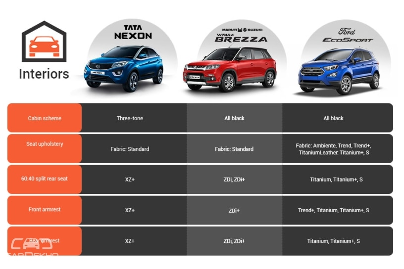 Tata Nexon Vs Maruti Vitara Brezza Vs Ford EcoSport: Variant-wise Feature Comparison