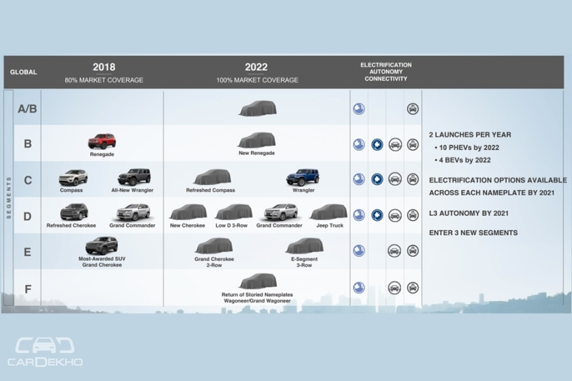 Jeep Business Pan 2018-2022