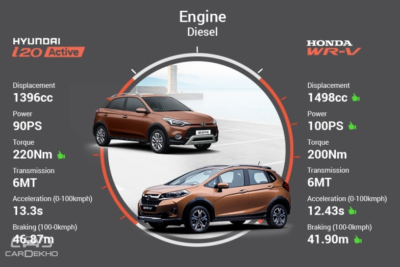 Honda WRV Diesel vs Hyundai i20 Active Diesel – Real World Performance & Mileage Comparison