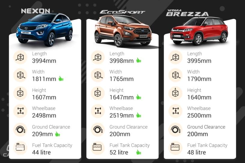 Maruti Vitara Brezza Vs Tata Nexon Vs Ford EcoSport – Which Car Offers Better Space