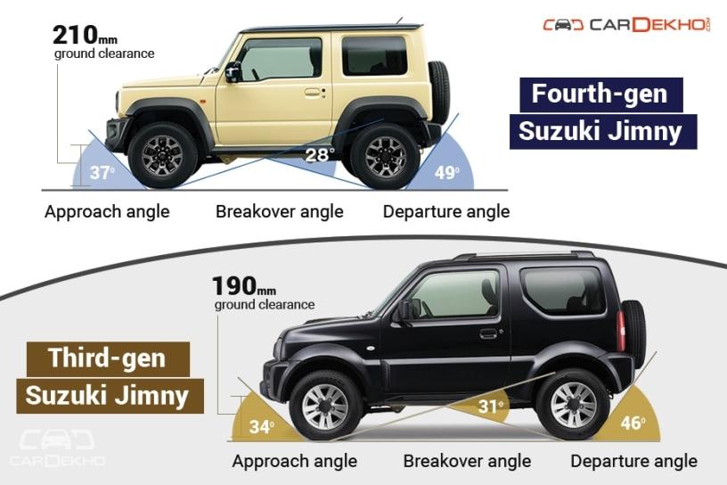 Suzuki Jimny: Old vs New