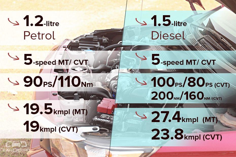 Honda Amaze Engines