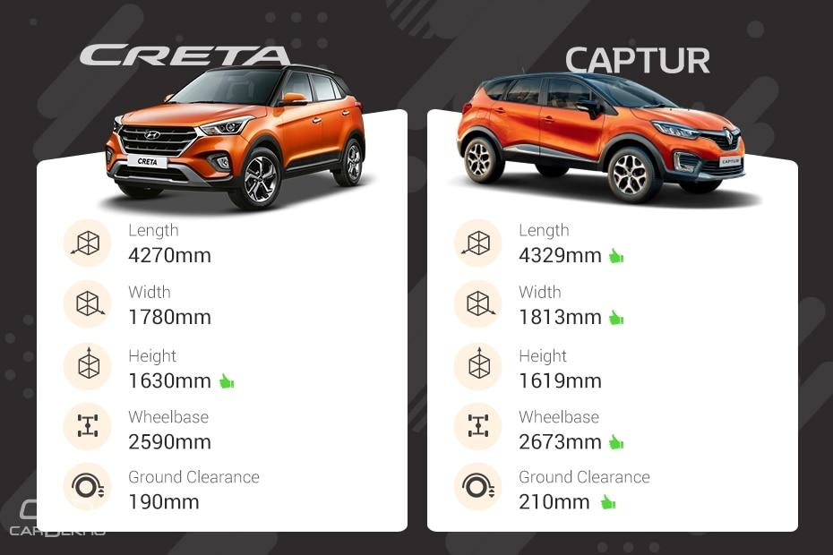 Hyundai Creta Vs Renault Captur
